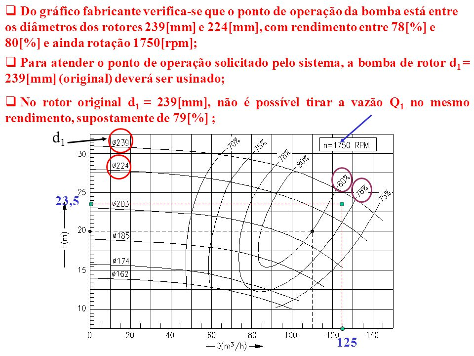Do gráfico fabricante verifica-se que o ponto de operação da bomba está entre os diâmetros dos rotores 239[mm] e 224[mm], com rendimento entre 78[%] e 80[%] e ainda rotação 1750[rpm];